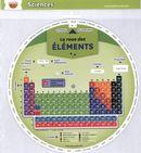 La roue des éléments