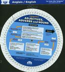 English Adjectives, Adverds and Nouns Wheel