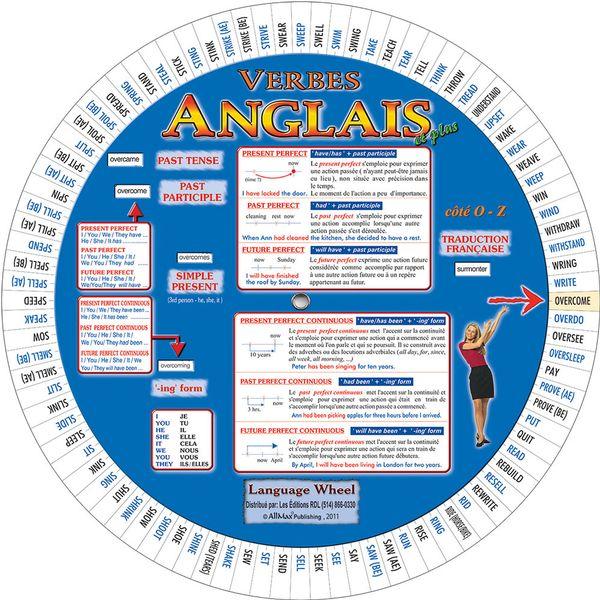 La roue des verbes anglais  (avec traduction en français)