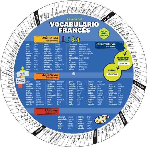 Rueda del vocabulario francés